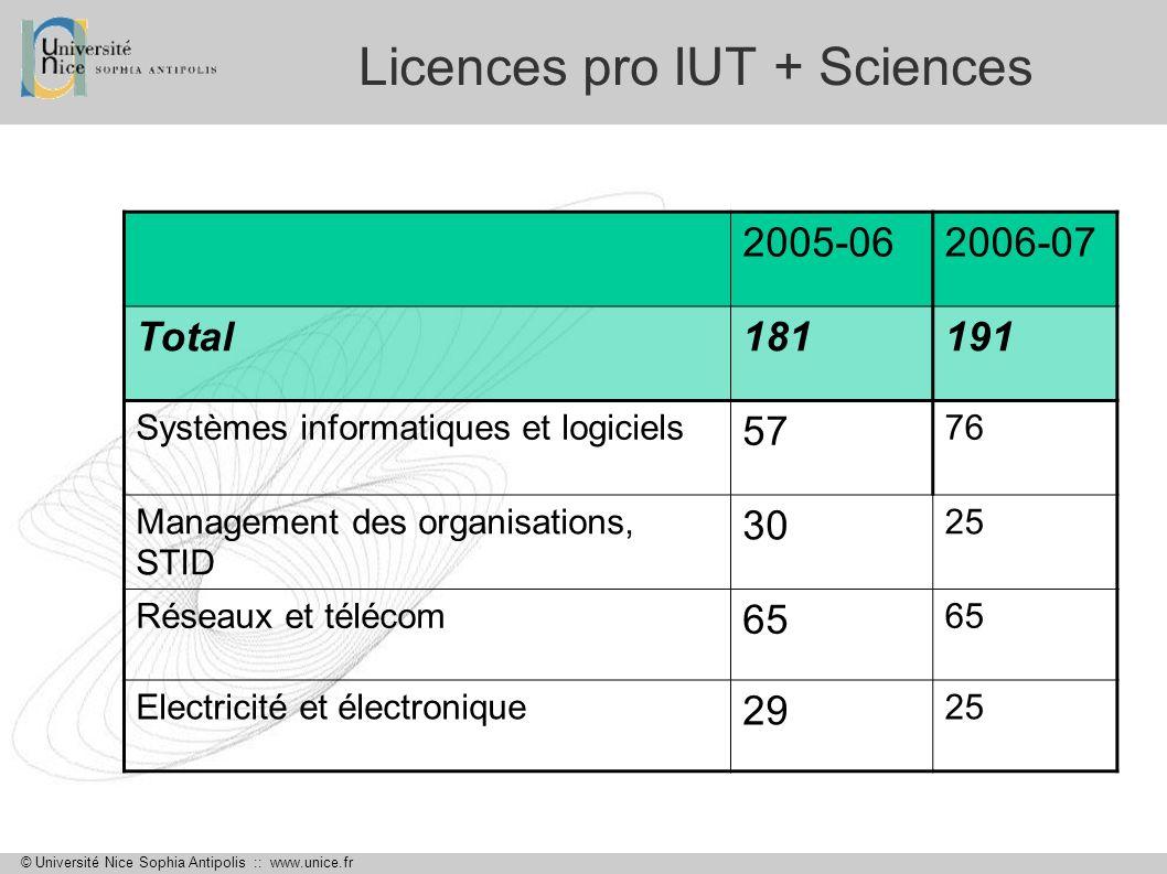 © Université Nice Sophia Antipolis :: www.unice.fr Licences pro IUT + Sciences 2005-062006-07 Total181191 Systèmes informatiques et logiciels 57 76 Ma