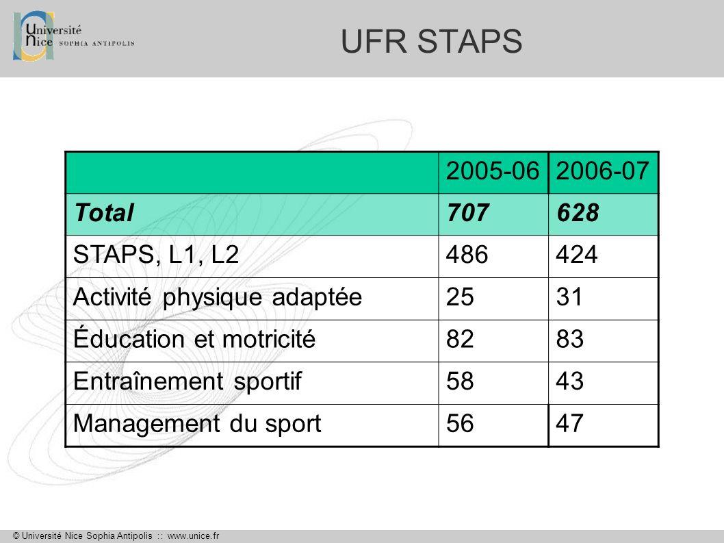 © Université Nice Sophia Antipolis :: www.unice.fr UFR STAPS 2005-062006-07 Total707628 STAPS, L1, L2486424 Activité physique adaptée2531 Éducation et