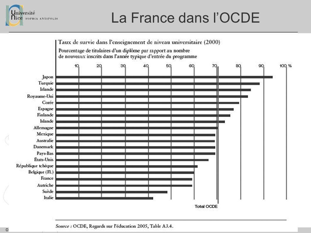 © Université Nice Sophia Antipolis :: www.unice.fr La France dans lOCDE