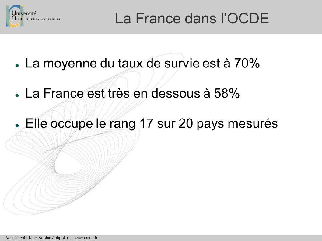 © Université Nice Sophia Antipolis :: www.unice.fr La France dans lOCDE La moyenne du taux de survie est à 70% La France est très en dessous à 58% Ell