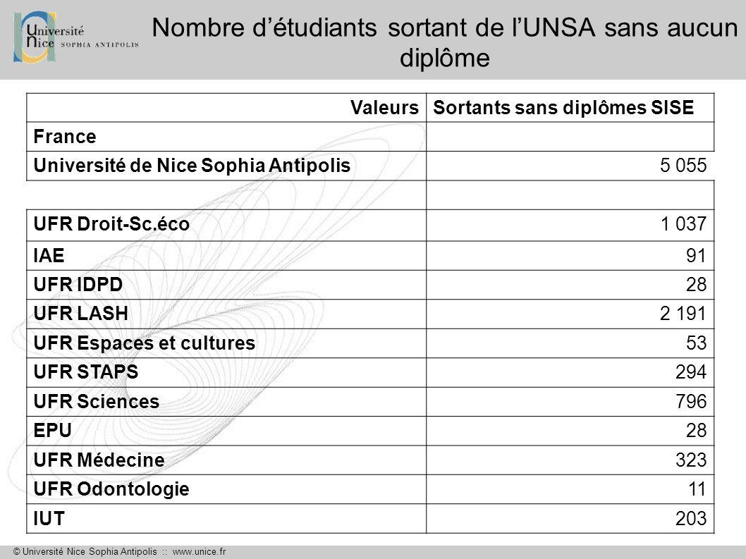 © Université Nice Sophia Antipolis :: www.unice.fr Nombre détudiants sortant de lUNSA sans aucun diplôme ValeursSortants sans diplômes SISE France Uni