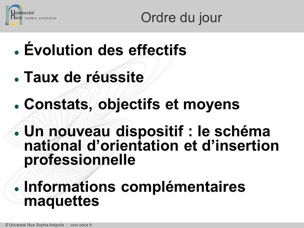© Université Nice Sophia Antipolis :: www.unice.fr Taux de réussite UFR STAPS InscritsAdmis% Adm / inscrits L139014437% L217312974,5 L325519275,3