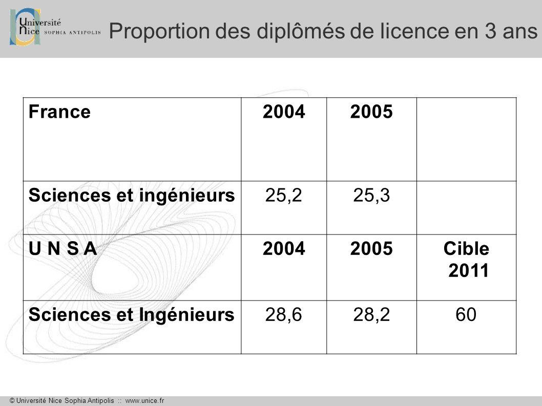 © Université Nice Sophia Antipolis :: www.unice.fr Proportion des diplômés de licence en 3 ans France20042005 Sciences et ingénieurs25,225,3 U N S A20