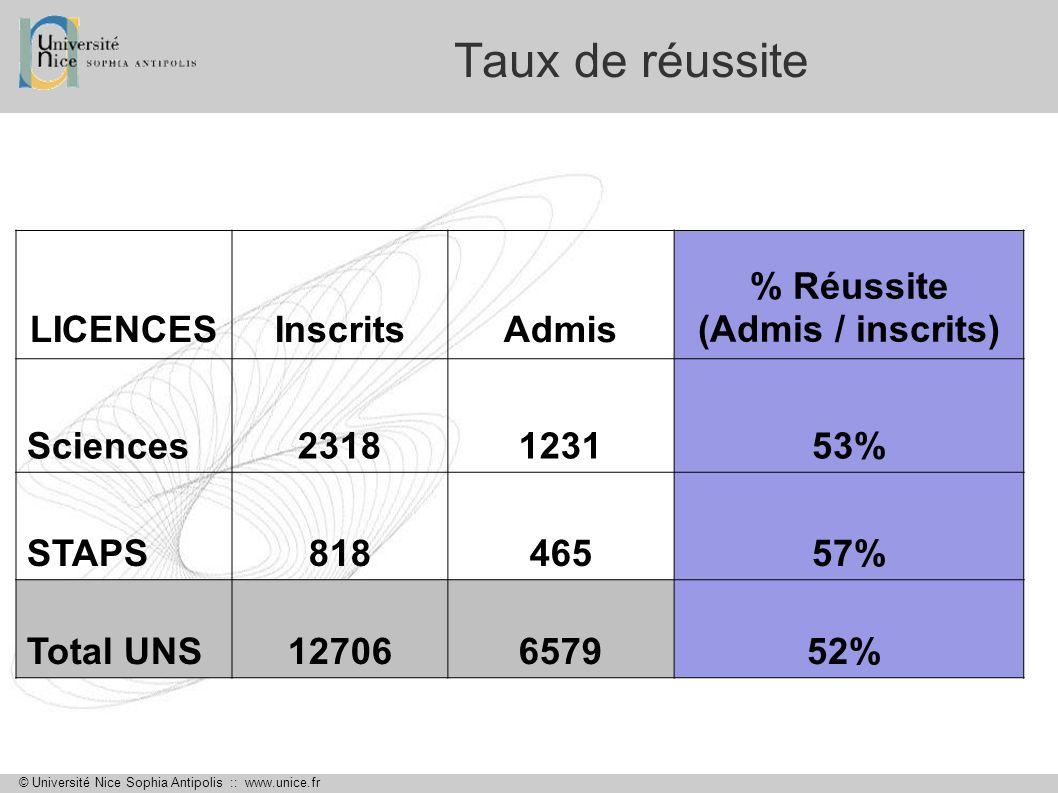 © Université Nice Sophia Antipolis :: www.unice.fr Taux de réussite LICENCESInscritsAdmis % Réussite (Admis / inscrits) Sciences2318123153% STAPS81846