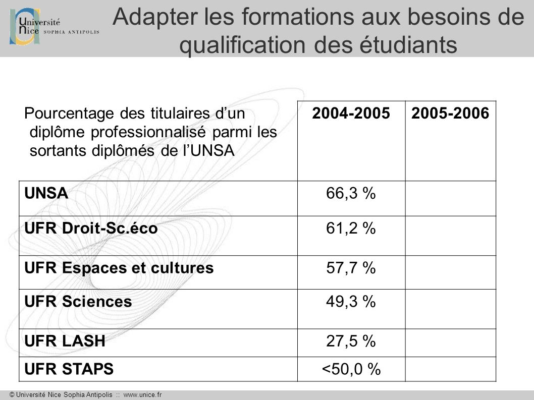 © Université Nice Sophia Antipolis :: www.unice.fr Adapter les formations aux besoins de qualification des étudiants Pourcentage des titulaires dun di
