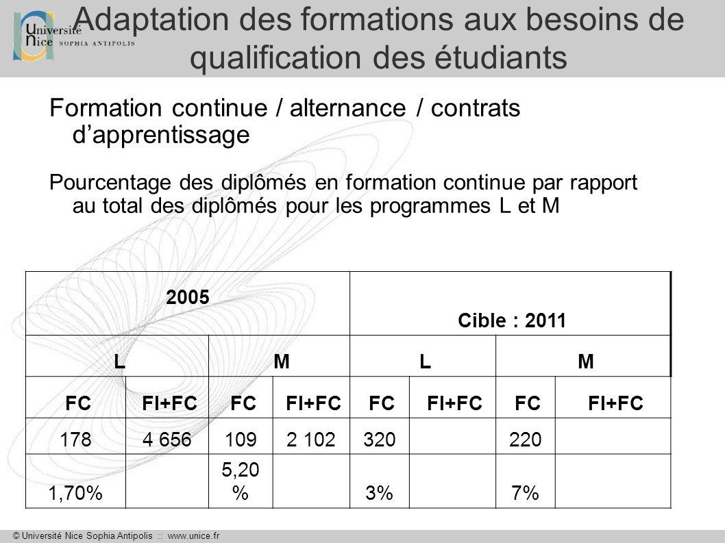 © Université Nice Sophia Antipolis :: www.unice.fr Adaptation des formations aux besoins de qualification des étudiants Formation continue / alternanc