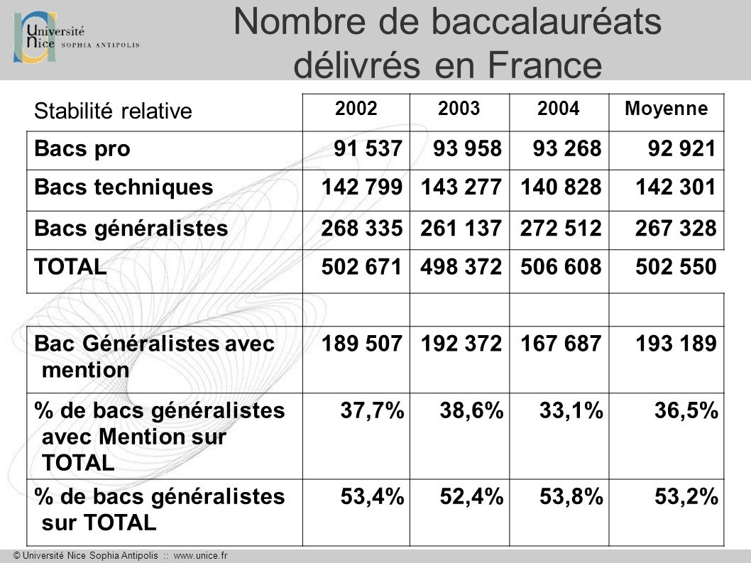 © Université Nice Sophia Antipolis :: www.unice.fr Nombre de baccalauréats délivrés dans les Alpes-Maritimes En augmentation 20022003200420052006 Bacs pro 1 1611 1811 2281 1531 266 Bacs techniques 1 7781 8901 8691 8261 890 Bacs généralistes 4 4454 5944 7715 0075 072 TOTAL 7 3847 6657 8687 6868 228 % de bacs généralistes sur TOTAL 60,2%59,9%60,6%62,7%61,6%