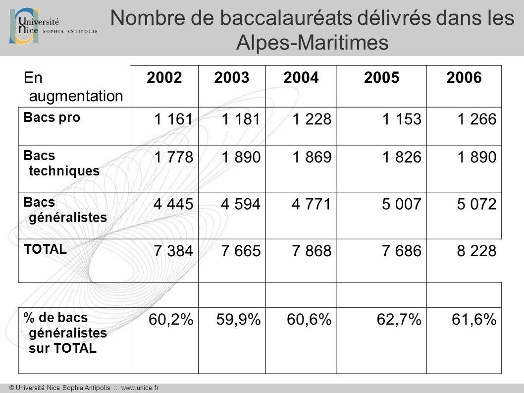 © Université Nice Sophia Antipolis :: www.unice.fr Nombre de baccalauréats délivrés dans les Alpes-Maritimes En augmentation 20022003200420052006 Bacs