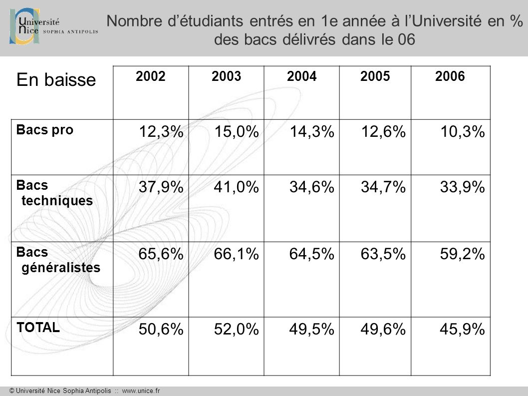 © Université Nice Sophia Antipolis :: www.unice.fr Nombre détudiants entrés en 1e année à lUniversité en % des bacs délivrés dans le 06 La proportion des bacs pros est très faible : 10% seulement dentre eux entrent à lUniversité de Nice Sophia Antipolis.