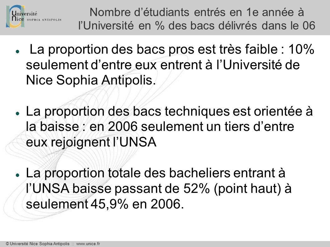 © Université Nice Sophia Antipolis :: www.unice.fr Evolution des effectifs Nombre détudiants entrés à LUniversité toutes années confondues 20022003200420052006Moyenne UFR Droit-Sc.éco 1 5471 7071 7501 6021 4021 601,6 UFR IDPD 122038141820,4 IAE 51598010510680,2 UFR Sciences 1 1811 0901 1291 0888661 070,8 EPU 162183140123140149,6 UFR LASH 2 1592 3512 0371 9481 7132 041,6 UFR Espaces et cultures 8094891049291,8 UFR Médecine 563669682756783690,6 UFR Odontologie 5815387,8 UFR STAPS 309344276255236284,0 IUT 1 0849779159621 0631 000,2 ASURE Formation 322266206221196242,2 TOTAL UNSA 7 4757 7687 3577 1816 6237 280,8