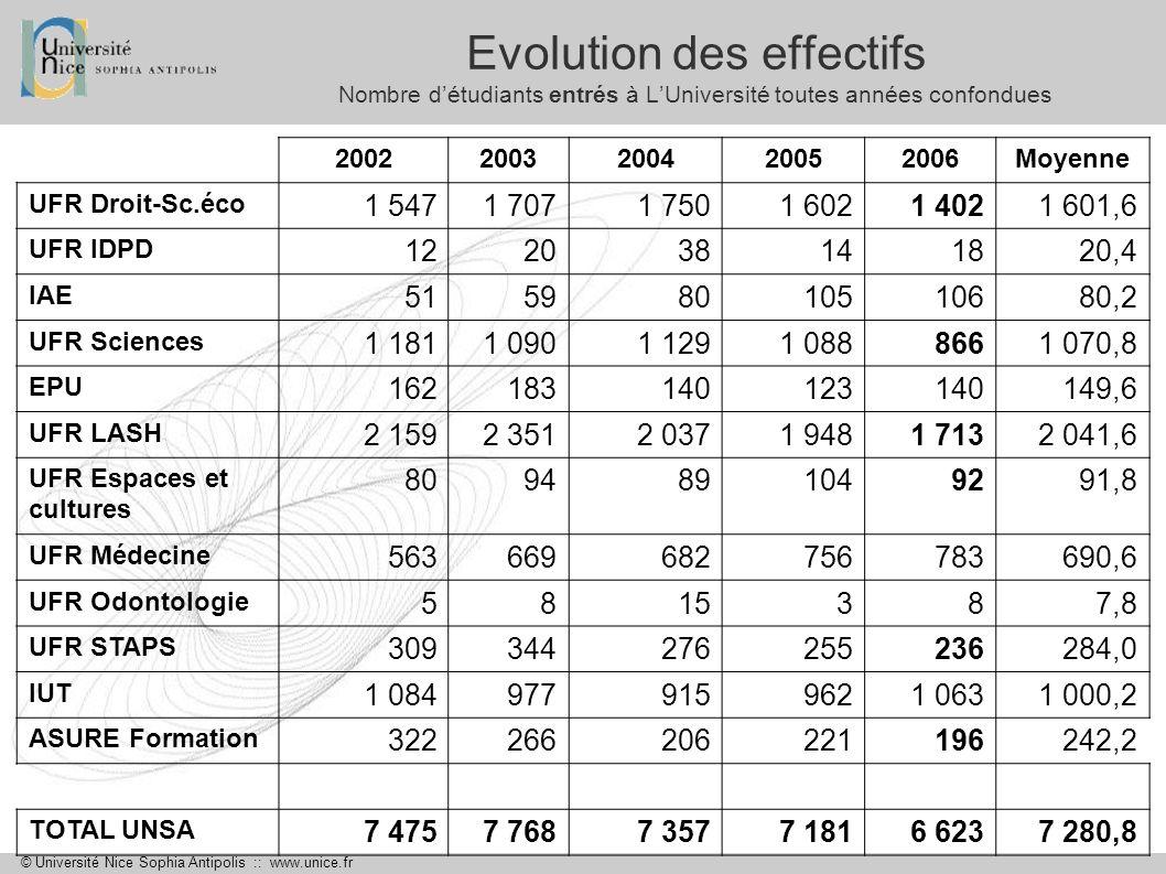 © Université Nice Sophia Antipolis :: www.unice.fr Evolution des effectifs Nombre détudiants inscrits à lUniversité toutes années confondues 20022003200420052006Moyenne UFR Droit-Sc.éco5 7035 8755 9495 9475 7795 850,6 UFR IDPD261255212208234234,0 IAE410360498539574476,2 UFR Sciences4 3734 2974 2584 0633 7514 148,4 EPU716769662743740726,0 UFR LASH8 0528 3268 1957 6927 1257 878,0 UFR Espaces et cultures 323317274372379333,0 UFR Médecine2 11722742 4982 6582 6372 436,8 UFR Odontologie231269283239223249,0 UFR STAPS1 1601 2021 0348767871 011,8 IUT2 6332 6092 5592 3502 4622 522,6 ASURE Formation362294190216251274,6 TOTAL UNSA26 34126 84726 61225 96324 94226 141,0