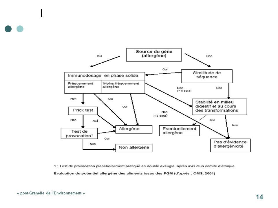 « post-Grenelle de lEnvironnement » 14
