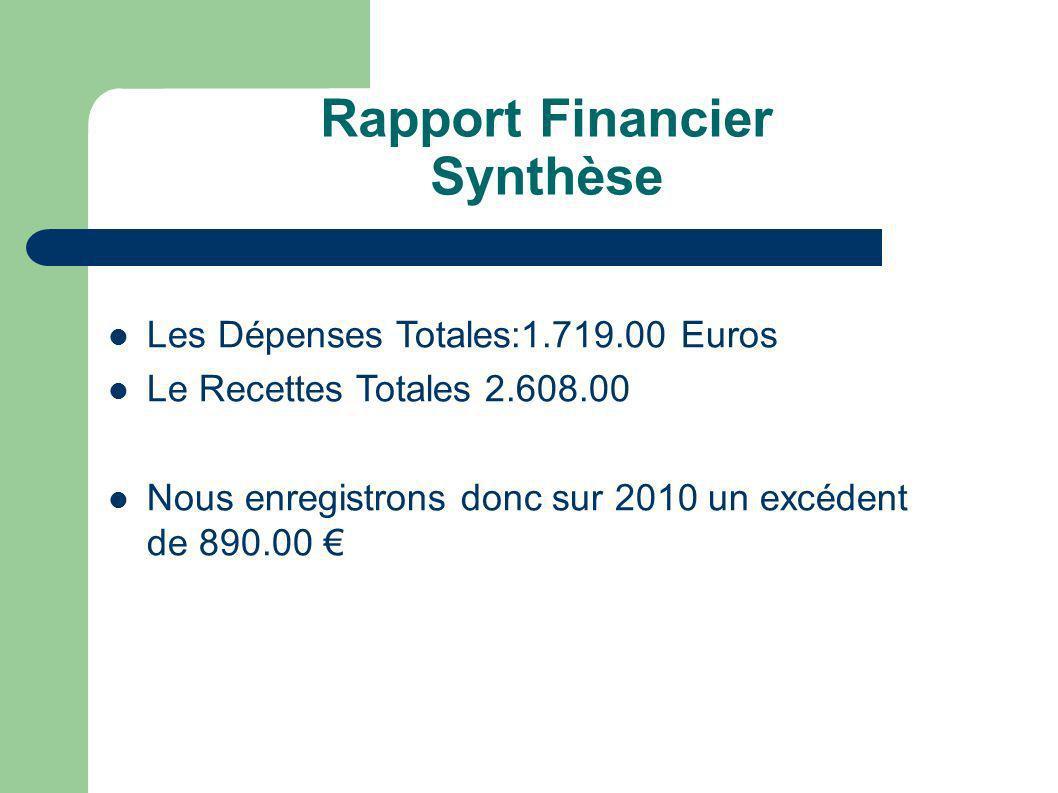 Rapport Financier Synthèse Les Dépenses Totales:1.719.00 Euros Le Recettes Totales 2.608.00 Nous enregistrons donc sur 2010 un excédent de 890.00