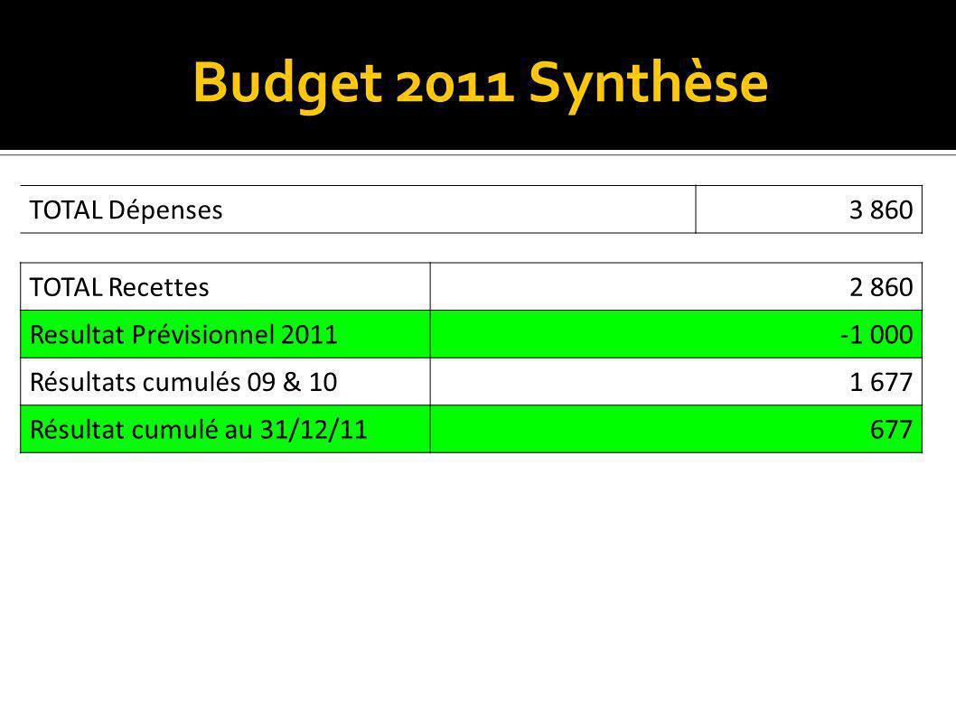 Budget 2011 Synthèse TOTAL Dépenses3 860 TOTAL Recettes2 860 Resultat Prévisionnel 2011-1 000 Résultats cumulés 09 & 101 677 Résultat cumulé au 31/12/11677