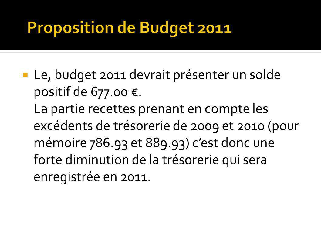 Le, budget 2011 devrait présenter un solde positif de 677.00.