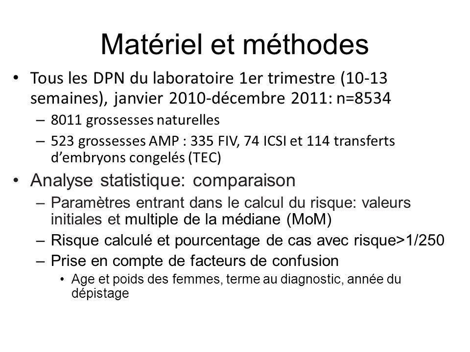 Matériel et méthodes Tous les DPN du laboratoire 1er trimestre (10-13 semaines), janvier 2010-décembre 2011: n=8534 – 8011 grossesses naturelles – 523
