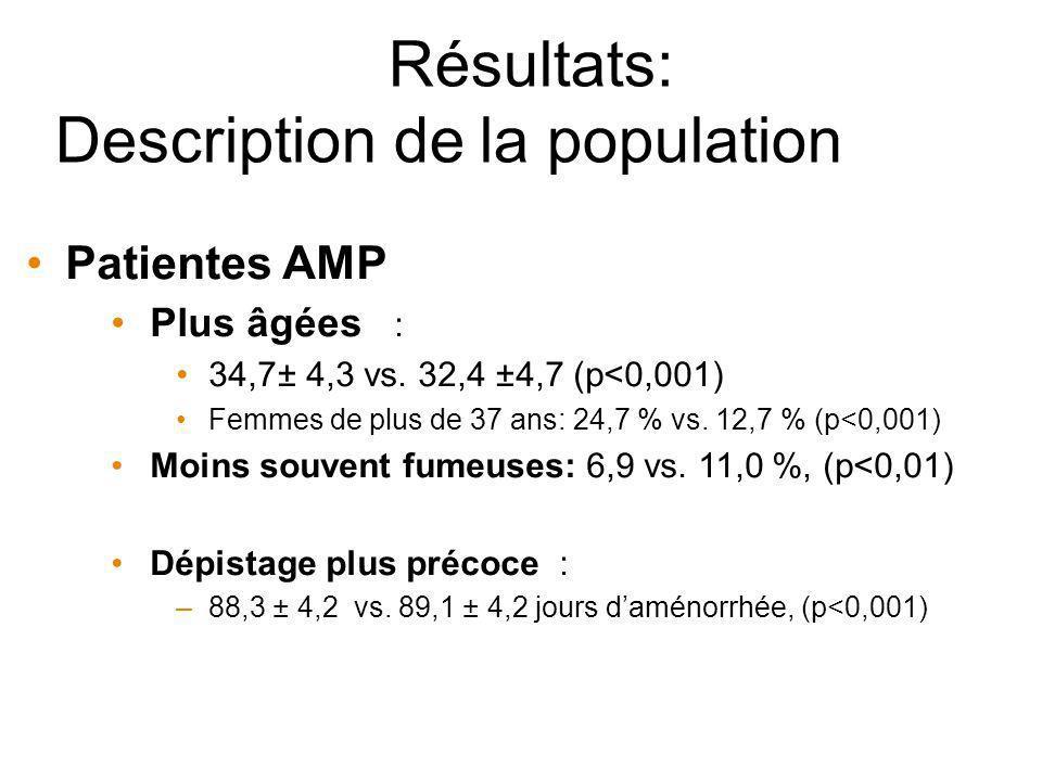 Résultats: Description de la population Patientes AMP Plus âgées : 34,7± 4,3 vs. 32,4 ±4,7 (p<0,001) Femmes de plus de 37 ans: 24,7 % vs. 12,7 % (p<0,