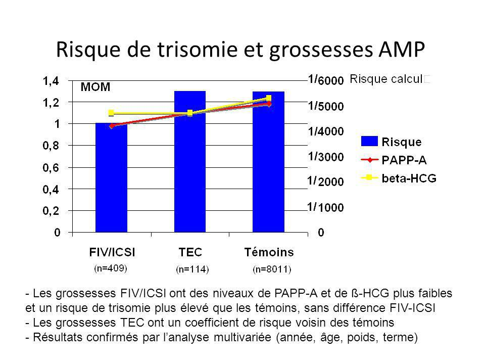 Risque de trisomie et grossesses AMP - Les grossesses FIV/ICSI ont des niveaux de PAPP-A et de ß-HCG plus faibles et un risque de trisomie plus élevé