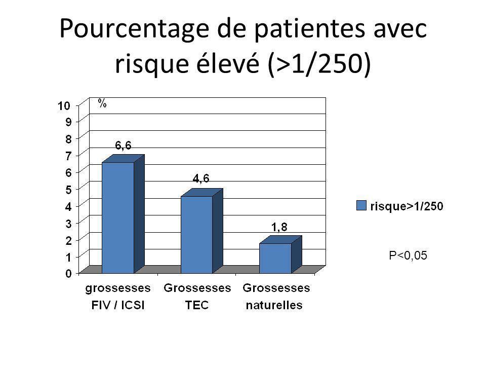 Pourcentage de patientes avec risque élevé (>1/250) P<0,05