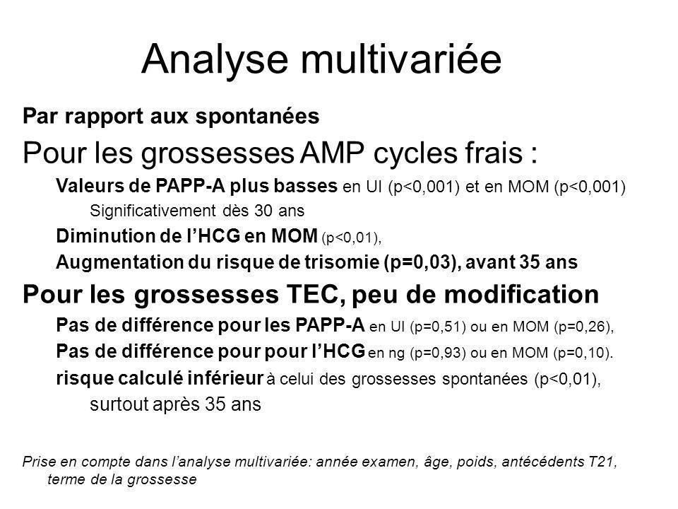 Analyse multivariée Par rapport aux spontanées Pour les grossesses AMP cycles frais : Valeurs de PAPP-A plus basses en UI (p<0,001) et en MOM (p<0,001