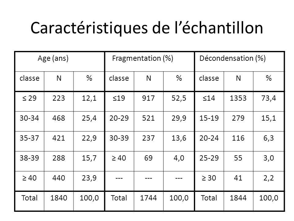 Résultats Issue du cycle et fragmentation Comparaison selon fragmentation < 40 % et 40 % Taux de grossesses: p=0,05 Taux daccouchements: p=0,09