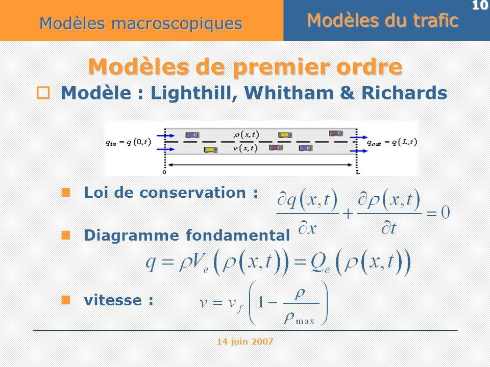 14 juin 2007 10 Modèles de premier ordre Modèle : Lighthill, Whitham & Richards Loi de conservation : Diagramme fondamental vitesse : Modèles du trafi