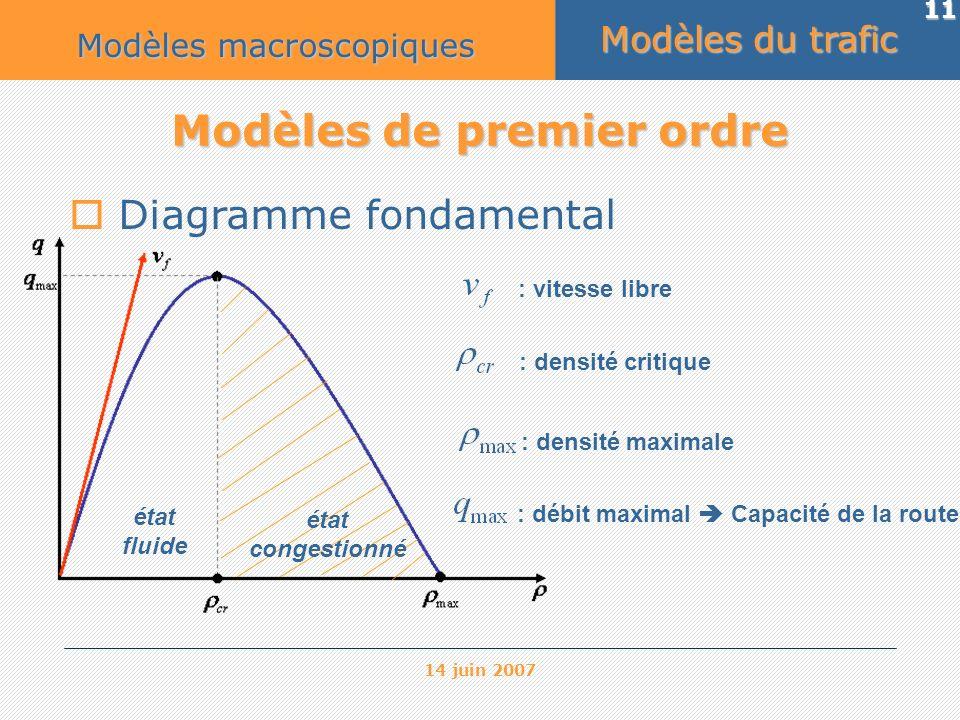 14 juin 2007 11 Modèles de premier ordre Diagramme fondamental : vitesse libre : densité critique : densité maximale : débit maximal Capacité de la ro