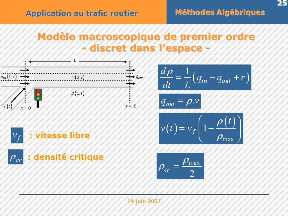 14 juin 2007 25 Méthodes Algébriques Application au trafic routier Modèle macroscopique de premier ordre - discret dans lespace - : vitesse libre : de