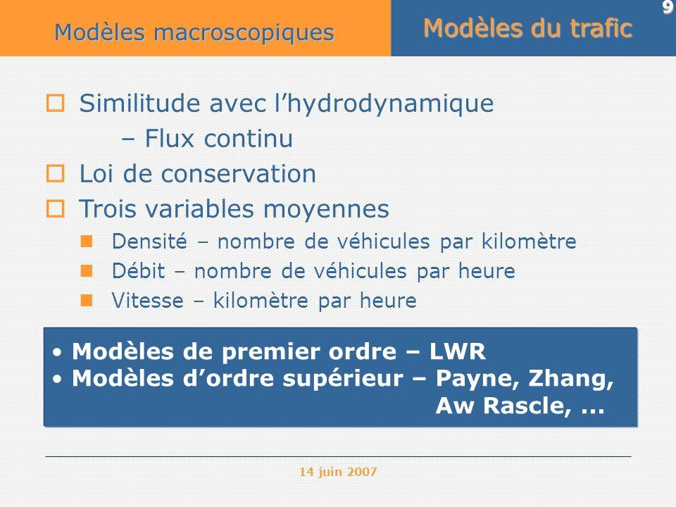 14 juin 2007 9 Similitude avec lhydrodynamique – Flux continu Loi de conservation Trois variables moyennes Densité – nombre de véhicules par kilomètre