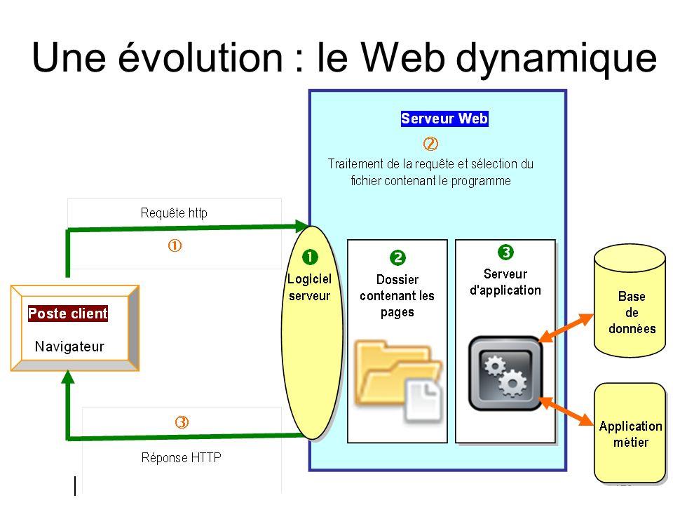 125 Une évolution : le Web dynamique