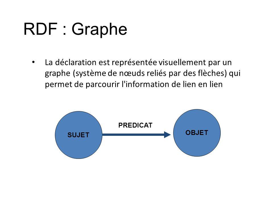 RDF : Graphe La déclaration est représentée visuellement par un graphe (système de nœuds reliés par des flèches) qui permet de parcourir l'information