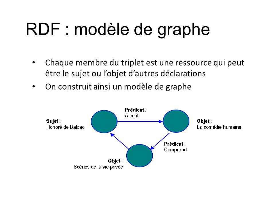 RDF : modèle de graphe Chaque membre du triplet est une ressource qui peut être le sujet ou lobjet dautres déclarations On construit ainsi un modèle d