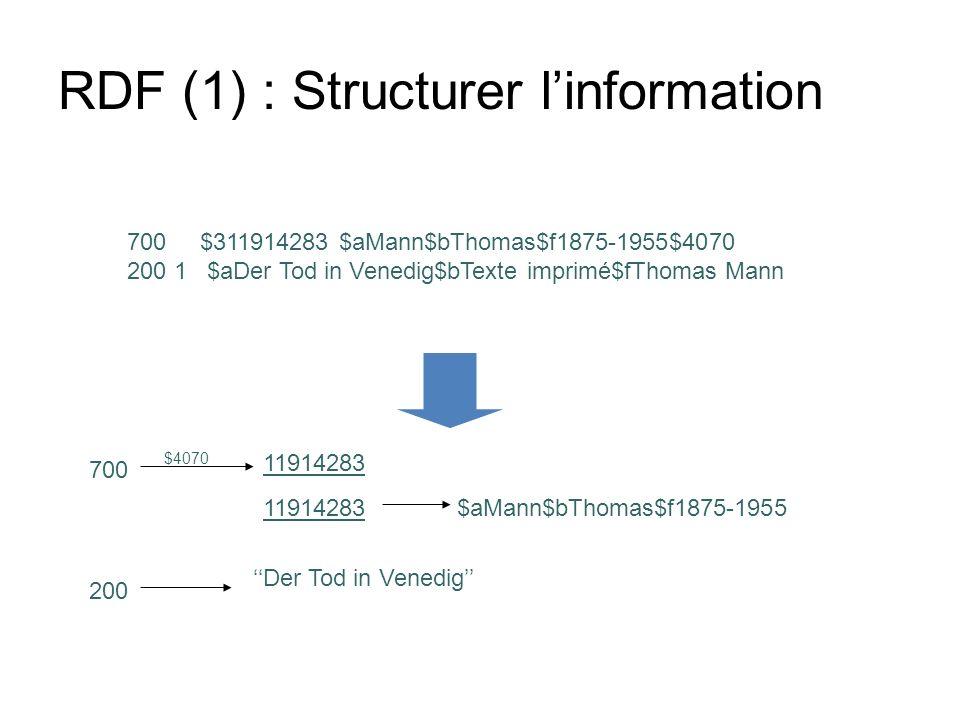 RDF (1) : Structurer linformation 700 $311914283 $aMann$bThomas$f1875-1955$4070 200 1 $aDer Tod in Venedig$bTexte imprimé$fThomas Mann 700 11914283 $a