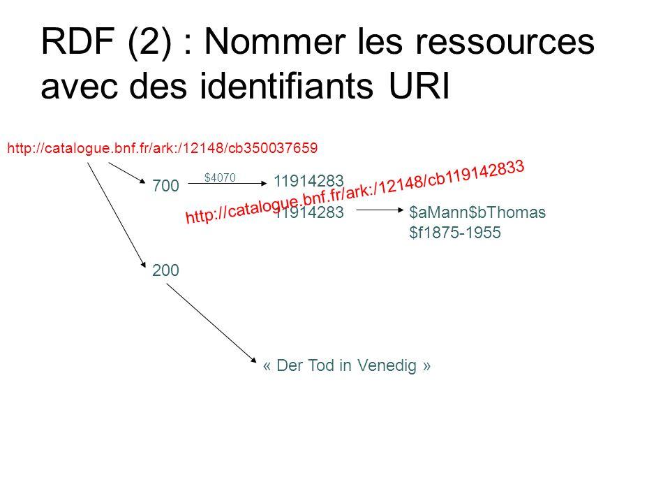 RDF (2) : Nommer les ressources avec des identifiants URI 700 11914283 $aMann$bThomas $f1875-1955 $4070 200 « Der Tod in Venedig » http://catalogue.bn
