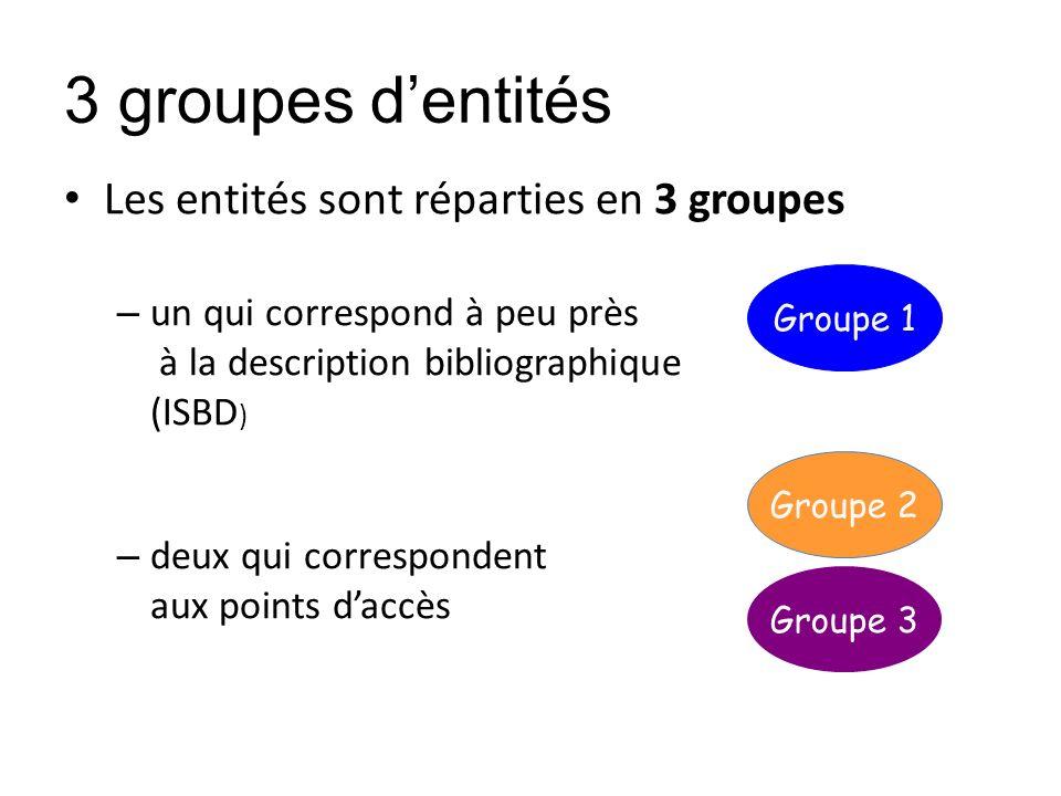 3 groupes dentités Les entités sont réparties en 3 groupes – un qui correspond à peu près à la description bibliographique (ISBD ) – deux qui correspo