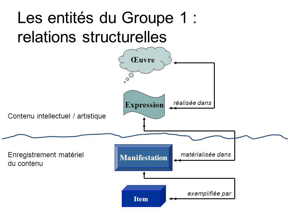 Les entités du Groupe 1 : relations structurelles Œuvre Expression Manifestation Item réalisée dans matérialisée dans exemplifiée par Contenu intellec