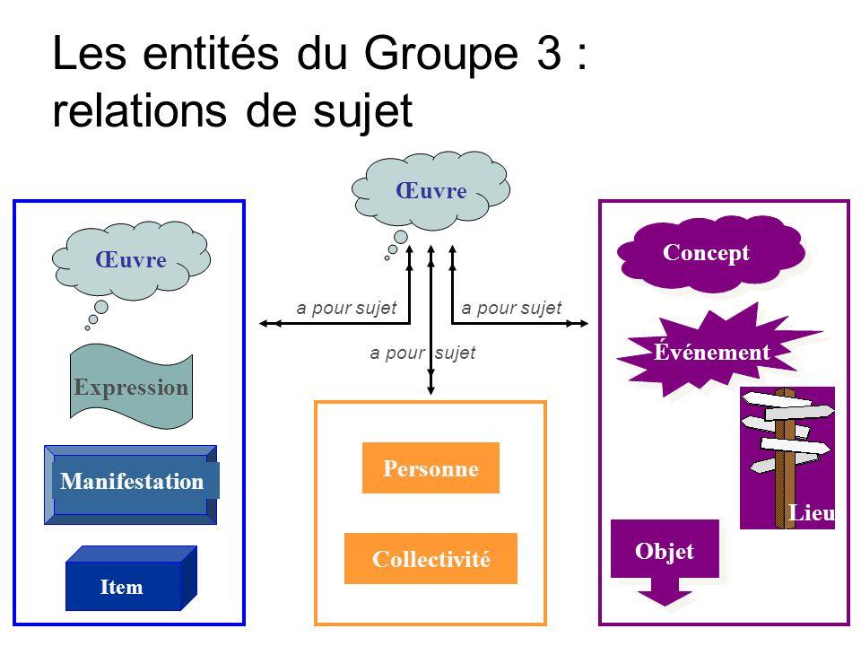 Les entités du Groupe 3 : relations de sujet Œuvre Expression Manifestation Item Personne Collectivité Concept Objet Événement a pour sujet Lieu