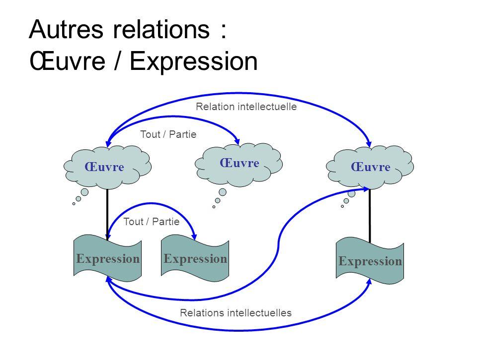 Œuvre Expression Relation intellectuelle Relations intellectuelles Tout / Partie Autres relations : Œuvre / Expression
