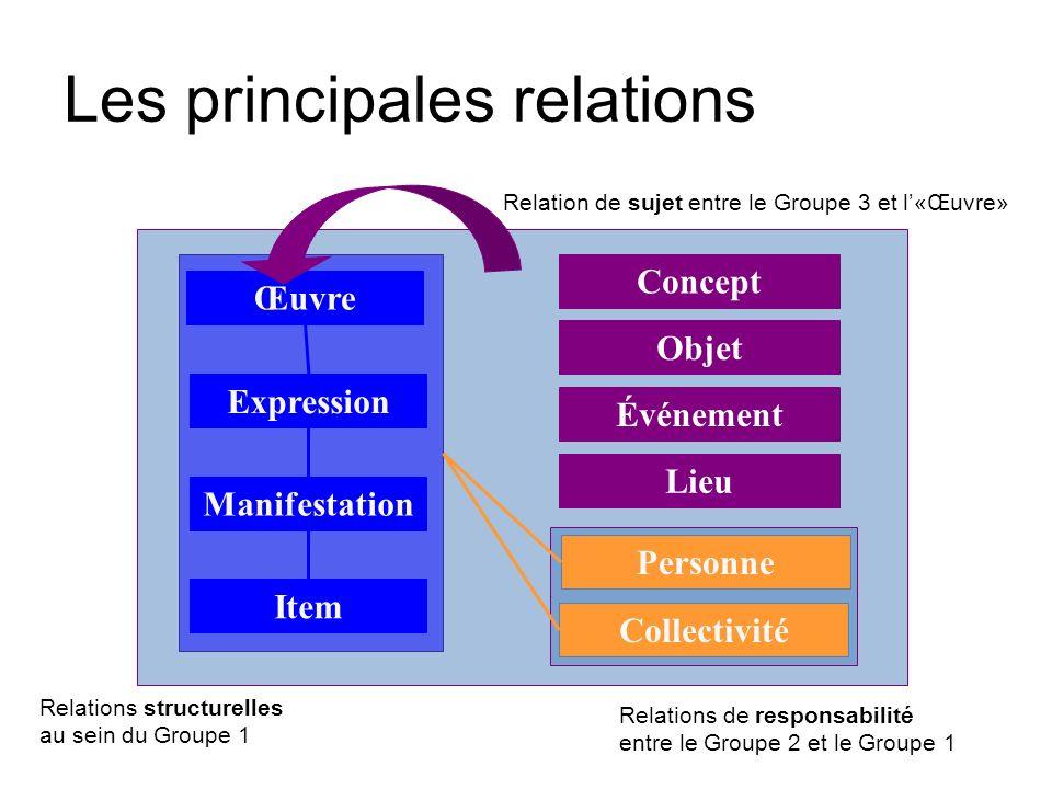Expression Manifestation Item Œuvre Collectivité Personne Relations structurelles au sein du Groupe 1 Relations de responsabilité entre le Groupe 2 et