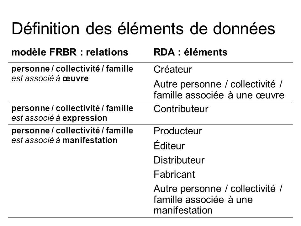 Définition des éléments de données modèle FRBR : relationsRDA : éléments personne / collectivité / famille est associé à œuvre Créateur Autre personne