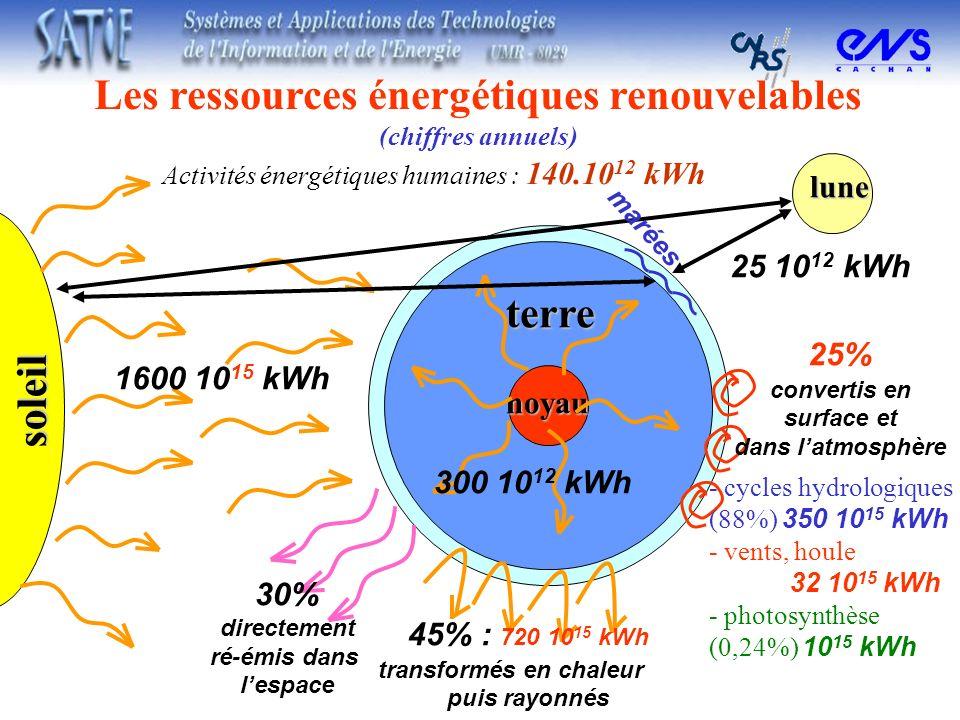 noyau terre 300 10 12 kWh Les ressources énergétiques renouvelables (chiffres annuels) soleil 1600 10 15 kWh 30% directement ré-émis dans lespace lune