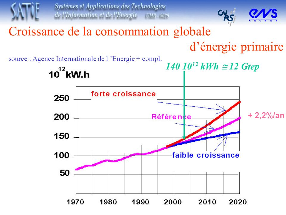 Croissance de la consommation globale dénergie primaire source : Agence Internationale de l Energie + compl. + 2,2%/an 140 10 12 kWh 12 Gtep