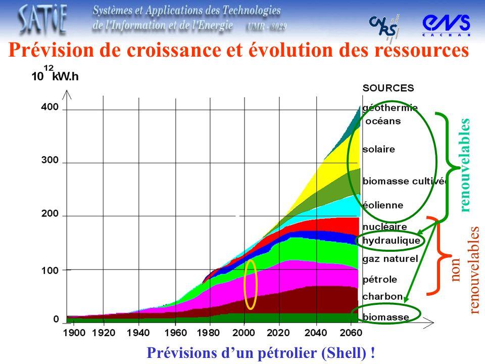 Prévision de croissance et évolution des ressources Prévisions dun pétrolier (Shell) ! non renouvelables