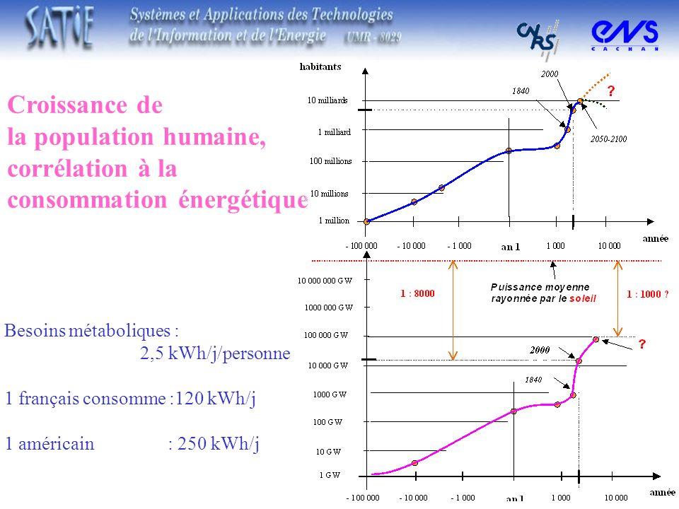 Croissance de la population humaine, corrélation à la consommation énergétique Besoins métaboliques : 2,5 kWh/j/personne 1 français consomme :120 kWh/
