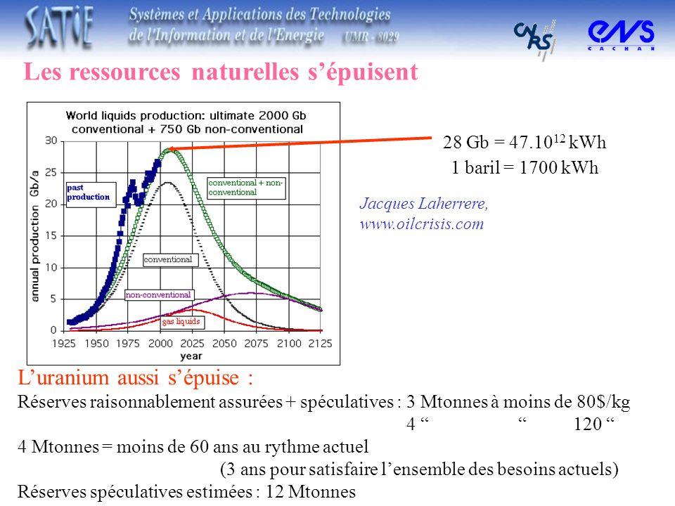 Les ressources naturelles sépuisent Jacques Laherrere, www.oilcrisis.com 28 Gb = 47.10 12 kWh 1 baril = 1700 kWh Luranium aussi sépuise : Réserves rai
