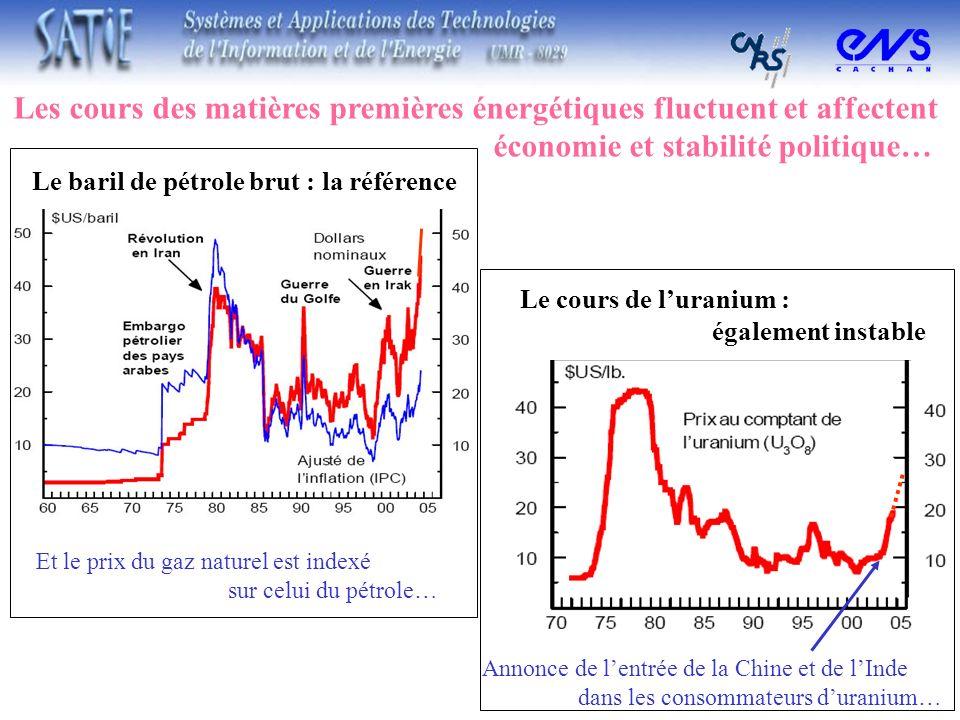 Les cours des matières premières énergétiques fluctuent et affectent économie et stabilité politique… Et le prix du gaz naturel est indexé sur celui d