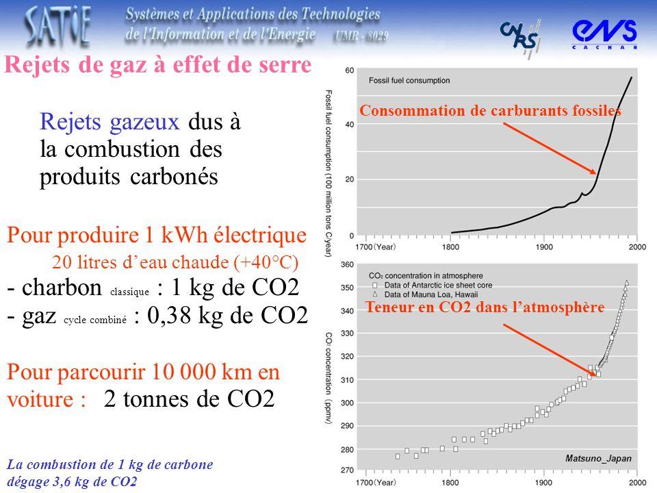 Rejets gazeux dus à la combustion des produits carbonés Pour produire 1 kWh électrique 20 litres deau chaude (+40°C) - charbon classique : 1 kg de CO2