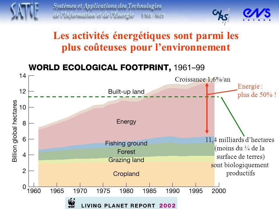 Les activités énergétiques sont parmi les plus coûteuses pour lenvironnement Croissance 1,6%/an 11,4 milliards dhectares (moins du ¼ de la surface de