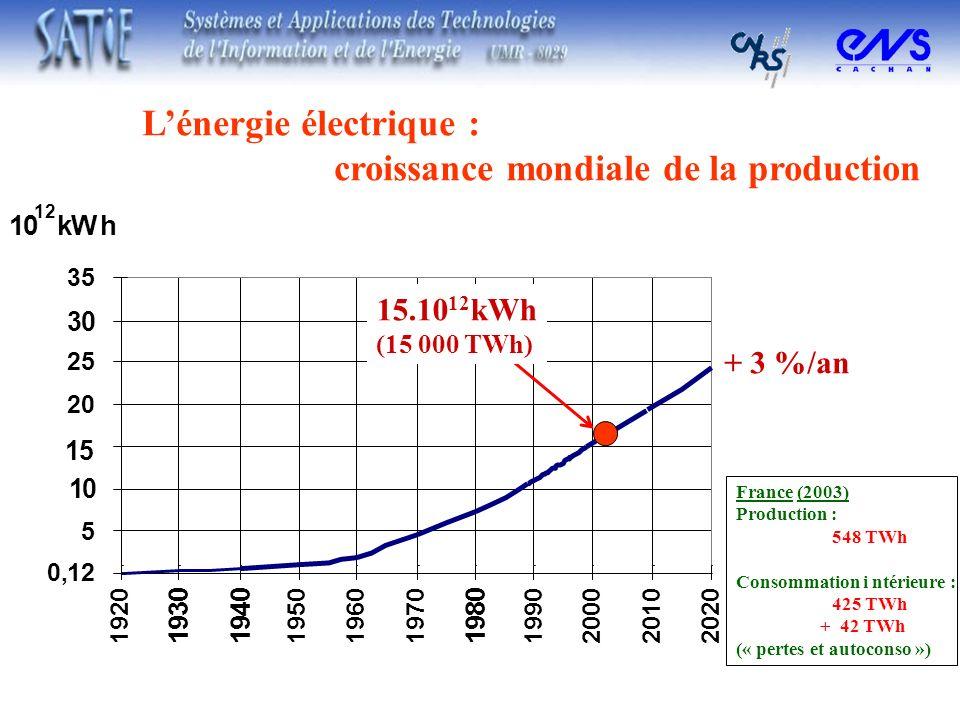 Lénergie électrique : croissance mondiale de la production + 3 %/an France (2003) Production : 548 TWh Consommation i ntérieure : 425 TWh + 42 TWh («