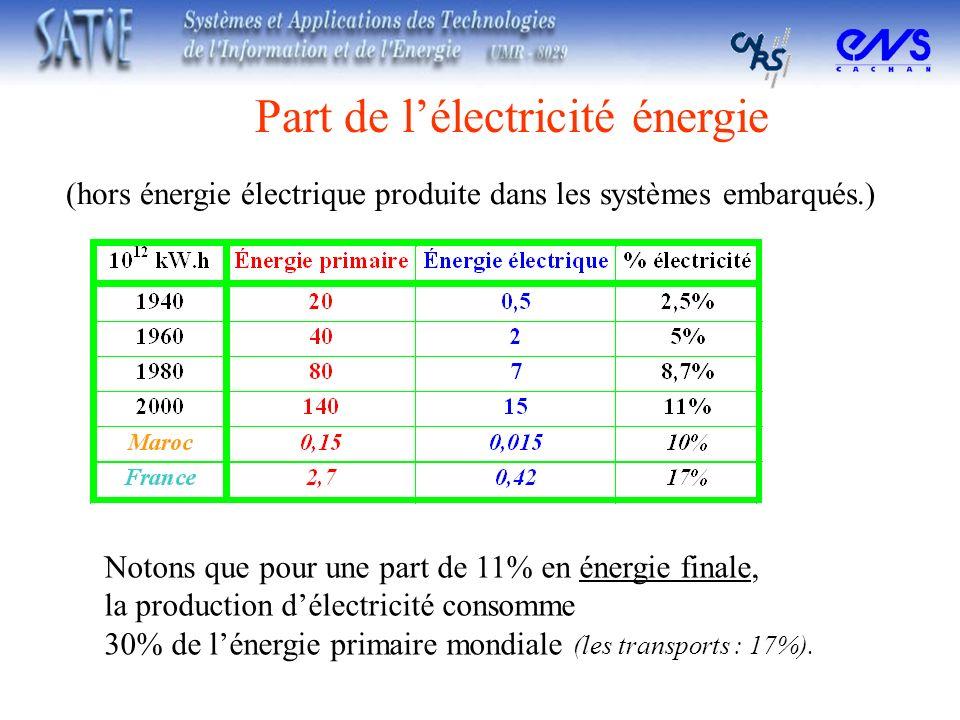 (hors énergie électrique produite dans les systèmes embarqués.) Notons que pour une part de 11% en énergie finale, la production délectricité consomme